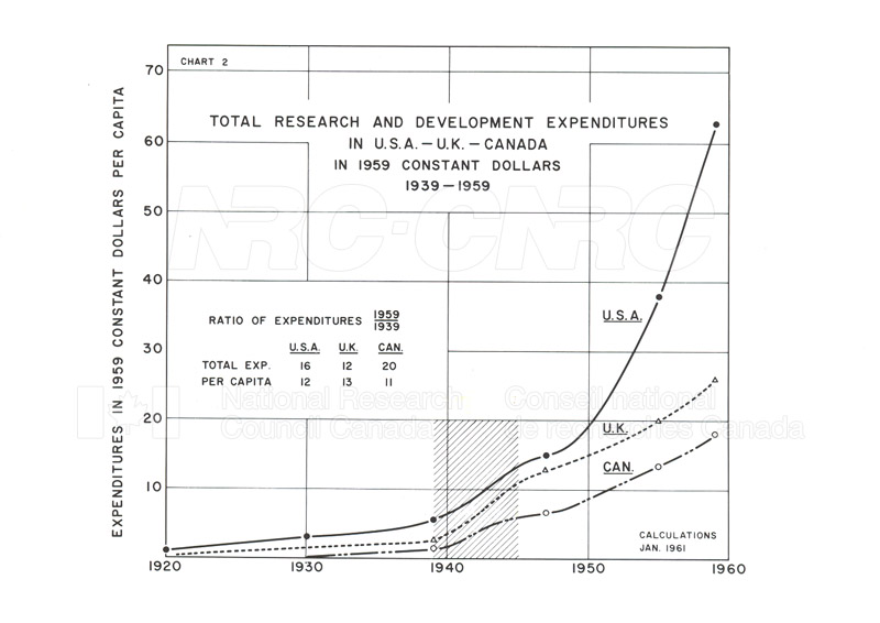 Research and Development Expenditures in USA-UK-Canada 1939-1959 001