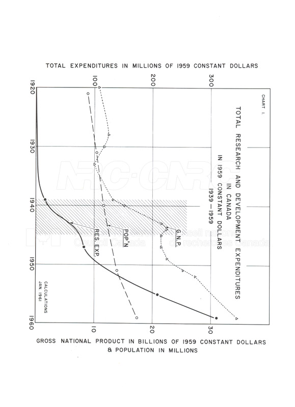 Research and Development Expenditures in USA-UK-Canada 1939-1959 002