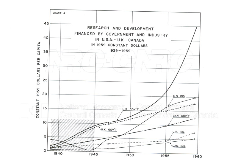 Research and Development Expenditures in USA-UK-Canada 1939-1959 004